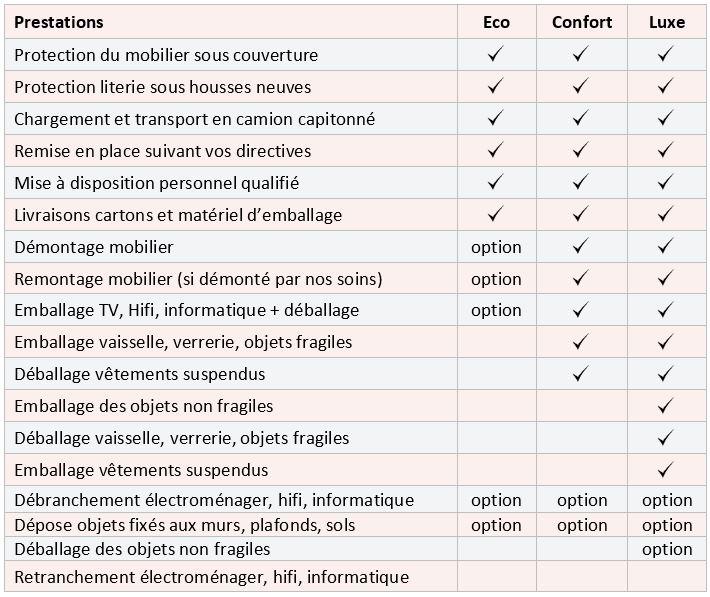 Formules de déménagement AB Charteau